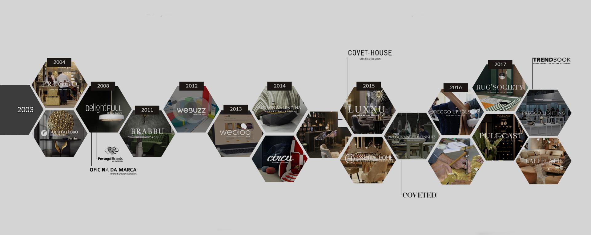 Timeline Covet House